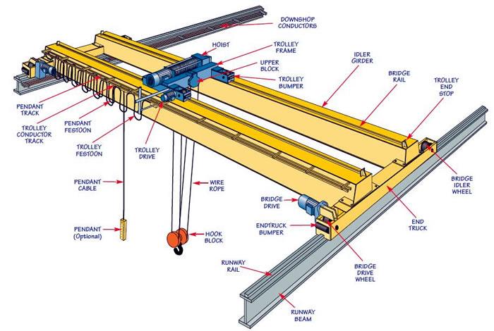 bridge crane design overhead crane design eot crane 1490 case tractor wiring diagrams #11